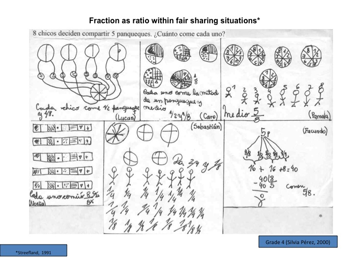 Fractions as a ratio